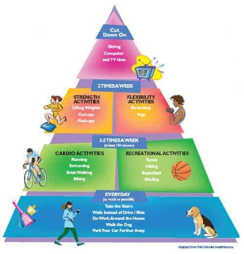 activitypyramid